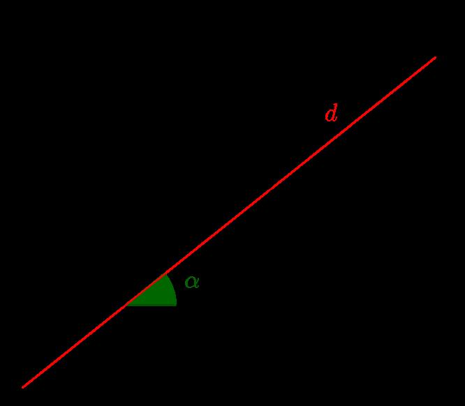 hệ số góc là gì