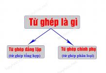 tu-ghep-la-gi